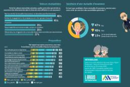 Identité et valeurs mutualistes - Infographie 2