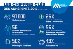 Les chiffres clés des adhérents 2017 - AAM